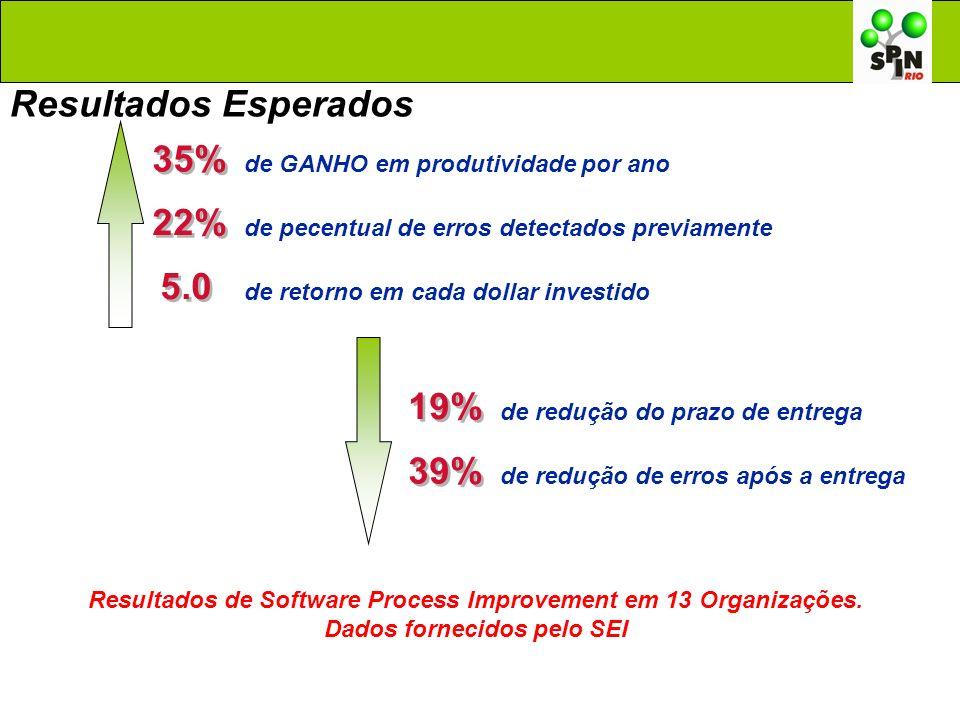 Resultados de Software Process Improvement em 13 Organizações. Dados fornecidos pelo SEI 35% de GANHO em produtividade por ano 22% de pecentual de err