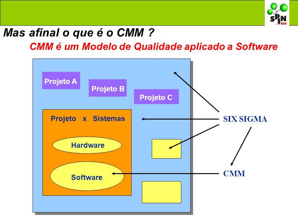 Projeto A Projeto B Projeto C Projeto x Sistemas Hardware Software SIX SIGMA CMM Mas afinal o que é o CMM ? CMM é um Modelo de Qualidade aplicado a So