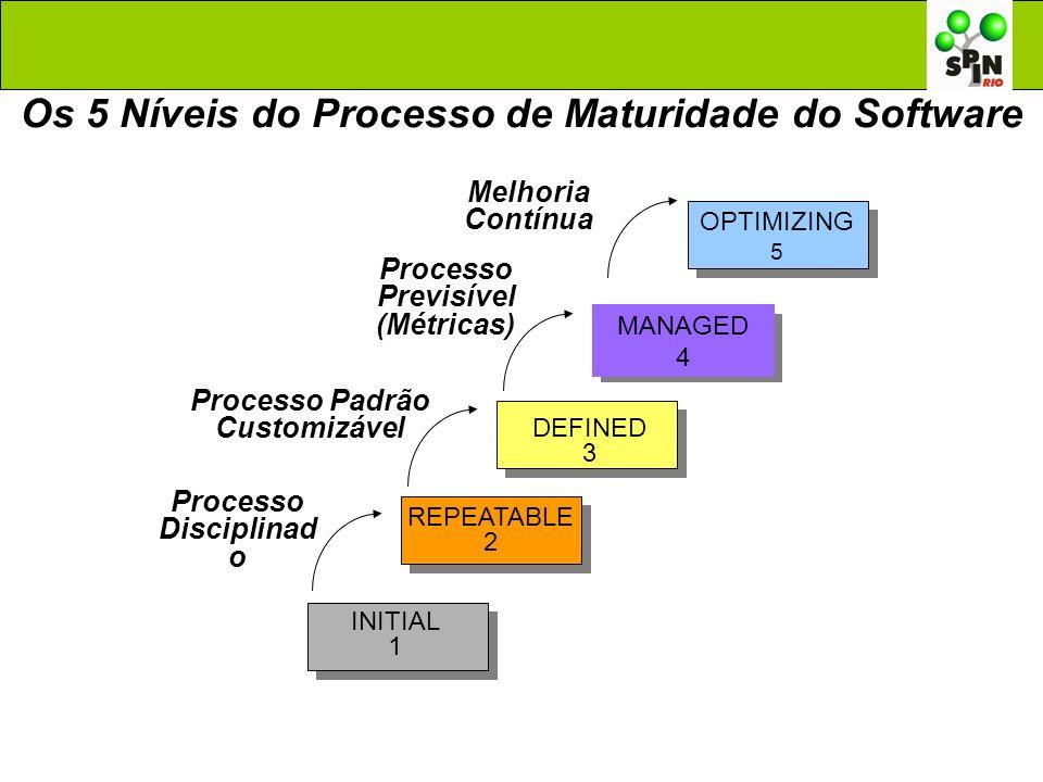 OPTIMIZING 5 Processo Disciplinad o Processo Padrão Customizável Processo Previsível (Métricas) Melhoria Contínua Os 5 Níveis do Processo de Maturidad