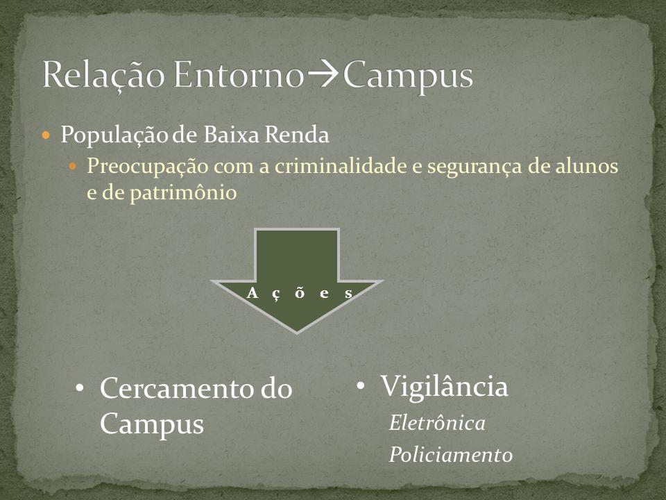 População de Baixa Renda Preocupação com a criminalidade e segurança de alunos e de patrimônio Cercamento do Campus Vigilância Eletrônica Policiamento
