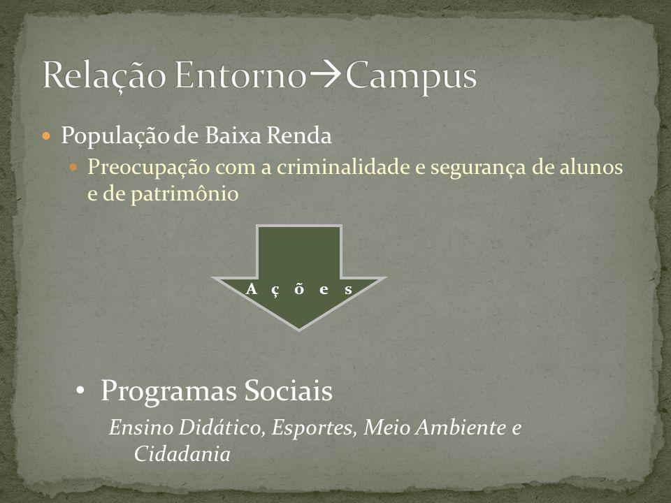 População de Baixa Renda Preocupação com a criminalidade e segurança de alunos e de patrimônio Programas Sociais Ensino Didático, Esportes, Meio Ambie