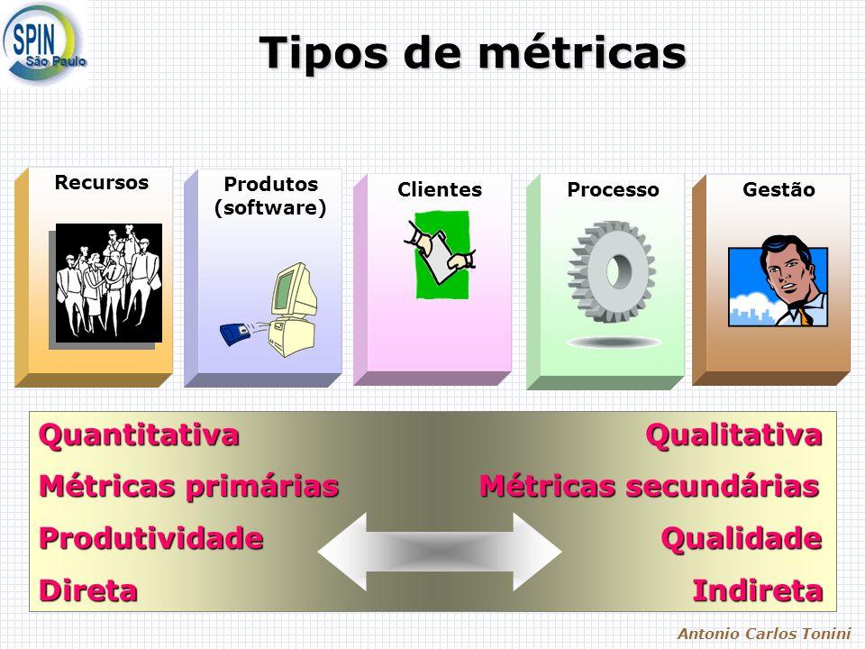 Antonio Carlos Tonini Tipos de métricas Quantitativa Qualitativa Métricas primárias Métricas secundárias Produtividade Qualidade Direta Indireta Recursos Processo Produtos (software) ClientesGestão