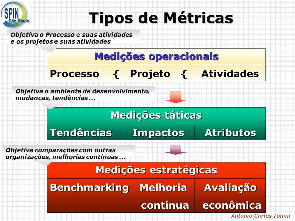 Antonio Carlos Tonini Tipos de Métricas Medições operacionais Processo { Projeto { Atividades Medições táticas Tendências Impactos Atributos Medições