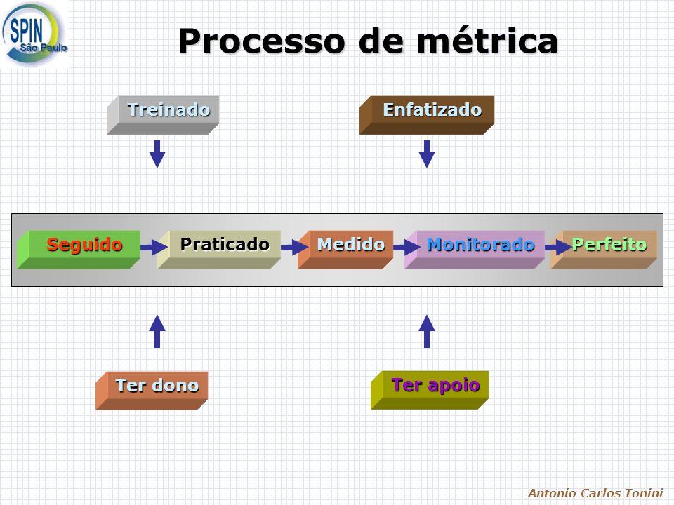 Antonio Carlos Tonini Processo de métrica PerfeitoMonitoradoMedidoPraticadoSeguido EnfatizadoTreinado Ter apoio Ter dono