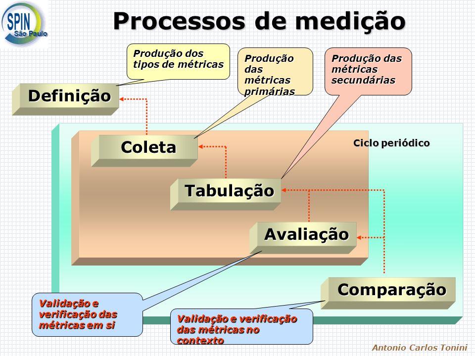 Antonio Carlos Tonini Processos de medição DefiniçãoColeta Tabulação Avaliação Comparação Ciclo periódico Produção dos tipos de métricas Produção das