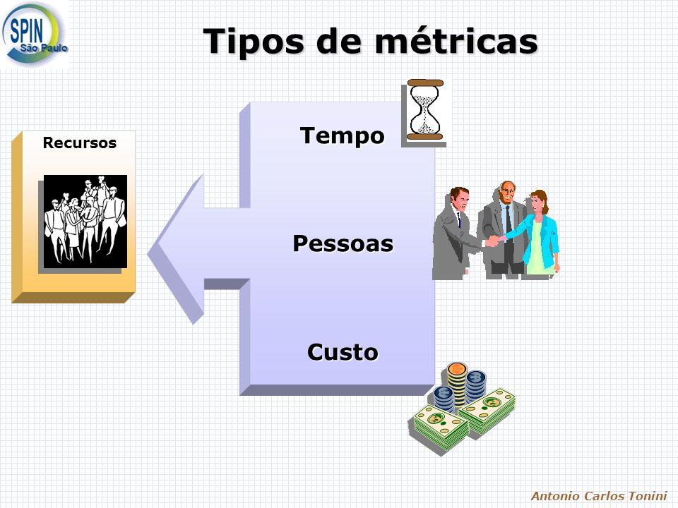 Antonio Carlos Tonini Tipos de métricas RecursosTempo PessoasCusto