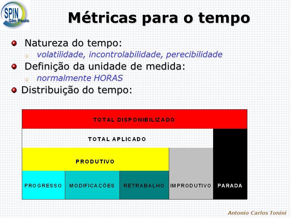 Antonio Carlos Tonini Métricas para o tempo Natureza do tempo: Natureza do tempo: volatilidade, incontrolabilidade, perecibilidade volatilidade, incontrolabilidade, perecibilidade Definição da unidade de medida: Definição da unidade de medida: normalmente HORAS normalmente HORAS Distribuição do tempo: