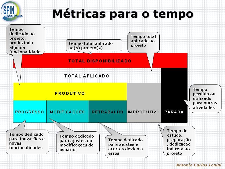 Antonio Carlos Tonini Métricas para o tempo Tempo total aplicado ao(s) projeto(s) Tempo perdido ou utilizado para outras atividades Tempo de estudo, p