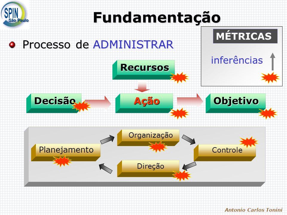 Antonio Carlos Tonini Fundamentação Processo de ADMINISTRAR Processo de ADMINISTRAR ObjetivoDecisãoAçãoRecursos Planejamento Organização Direção Controle MÉTRICAS inferências