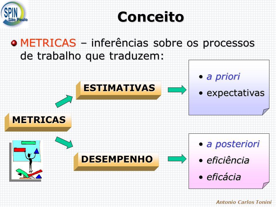 Antonio Carlos Tonini Conceito METRICAS – inferências sobre os processos de trabalho que traduzem: METRICAS ESTIMATIVAS DESEMPENHO a priori a priori expectativas a posteriori a posteriori eficiência eficácia eficácia
