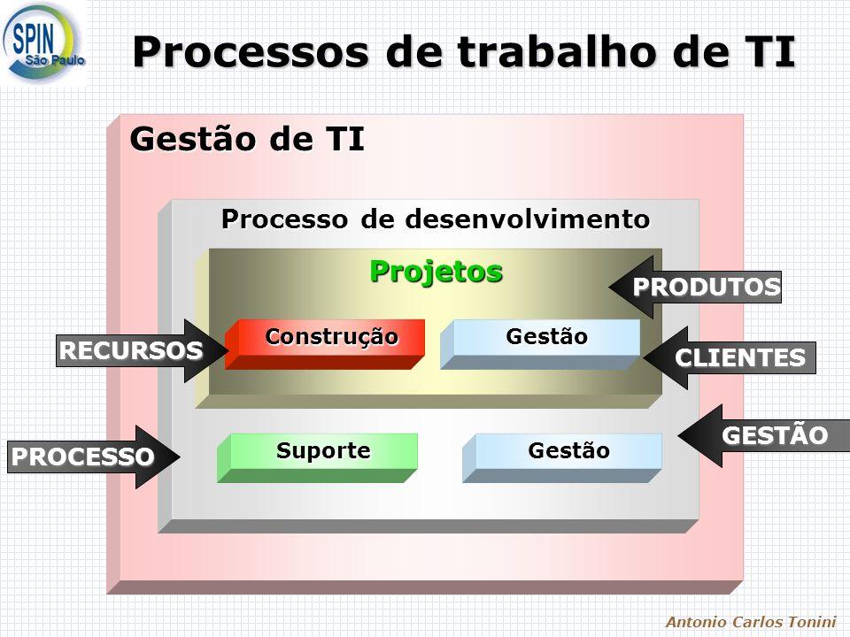 Antonio Carlos Tonini Gestão de TI Processo de desenvolvimento Projetos ConstruçãoGestão GestãoSuporte Processos de trabalho de TI GESTÃO RECURSOS PRODUTOS CLIENTES PROCESSO
