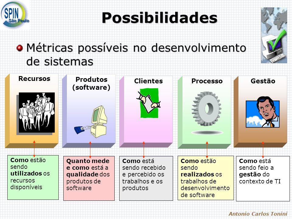 Antonio Carlos Tonini Recursos Processo Produtos (software) ClientesGestão Possibilidades Métricas possíveis no desenvolvimento de sistemas Como estão