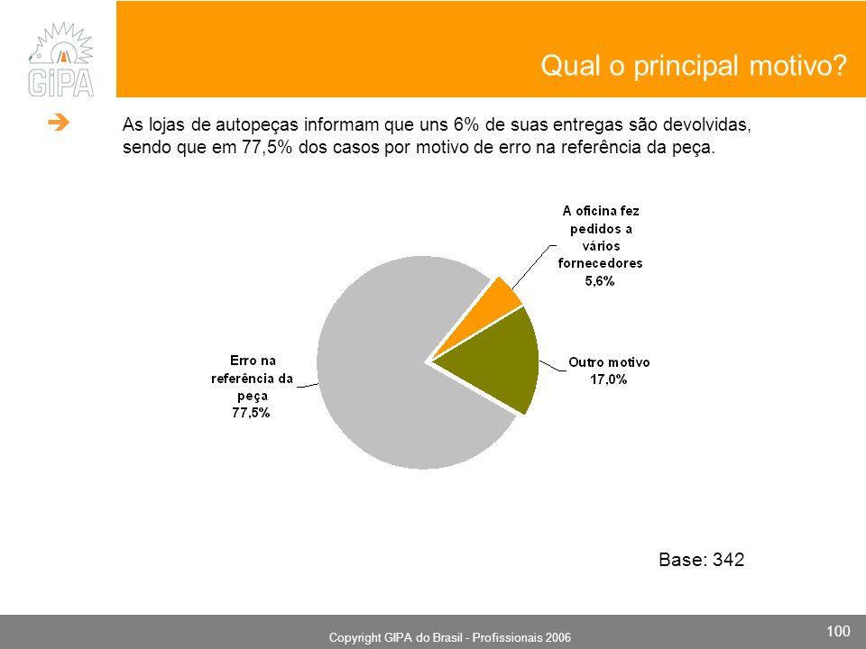 Monografia 2006 Copyright GIPA do Brasil - Profissionais 2006 100 Qual o principal motivo? Base: 342 As lojas de autopeças informam que uns 6% de suas