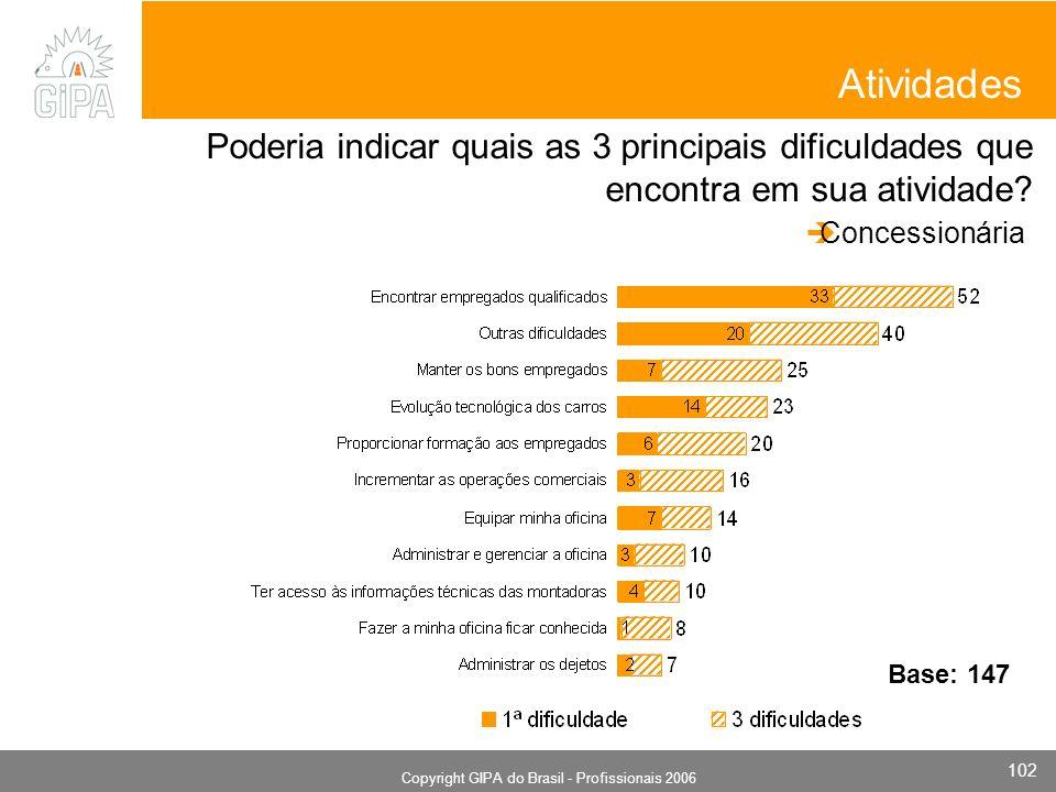 Monografia 2006 Copyright GIPA do Brasil - Profissionais 2006 102 Atividades Poderia indicar quais as 3 principais dificuldades que encontra em sua atividade.