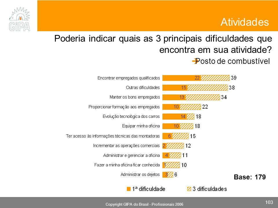 Monografia 2006 Copyright GIPA do Brasil - Profissionais 2006 103 Atividades Poderia indicar quais as 3 principais dificuldades que encontra em sua atividade.