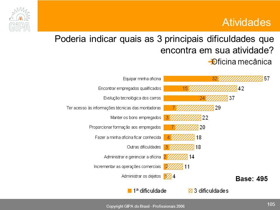 Monografia 2006 Copyright GIPA do Brasil - Profissionais 2006 105 Atividades Poderia indicar quais as 3 principais dificuldades que encontra em sua atividade.