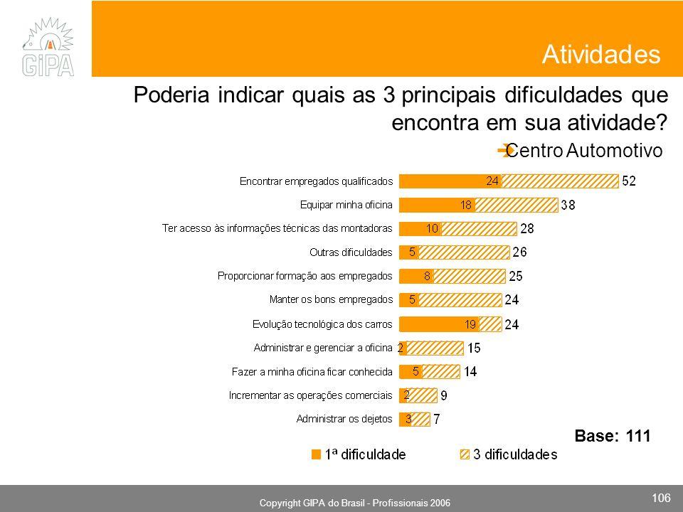 Monografia 2006 Copyright GIPA do Brasil - Profissionais 2006 106 Atividades Poderia indicar quais as 3 principais dificuldades que encontra em sua atividade.