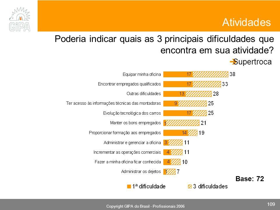 Monografia 2006 Copyright GIPA do Brasil - Profissionais 2006 109 Atividades Poderia indicar quais as 3 principais dificuldades que encontra em sua atividade.