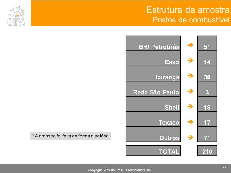 Monografia 2006 Copyright GIPA do Brasil - Profissionais 2006 11 Estrutura da amostra Postos de combustível... * A amostra foi feita de forma aleatóri