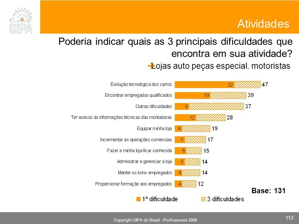 Monografia 2006 Copyright GIPA do Brasil - Profissionais 2006 112 Atividades Poderia indicar quais as 3 principais dificuldades que encontra em sua atividade.