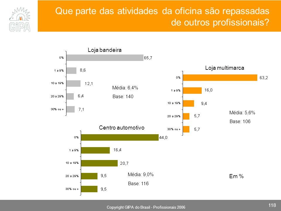 Monografia 2006 Copyright GIPA do Brasil - Profissionais 2006 118 Loja multimarca Base: 140 Loja bandeira Centro automotivo Média: 6,4% Em % Base: 106 Média: 5,6% Média: 9,0% Base: 116 Que parte das atividades da oficina são repassadas de outros profissionais