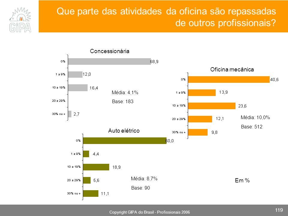 Monografia 2006 Copyright GIPA do Brasil - Profissionais 2006 119 Oficina mecânica Base: 183 Concessionária Auto elétrico Média: 4,1% Em % Base: 512 Média: 10,0% Média: 8,7% Base: 90 Que parte das atividades da oficina são repassadas de outros profissionais
