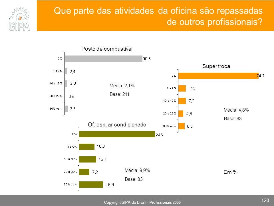 Monografia 2006 Copyright GIPA do Brasil - Profissionais 2006 120 Super troca Base: 211 Posto de combustível Of. esp. ar condicionado Média: 2,1% Em %