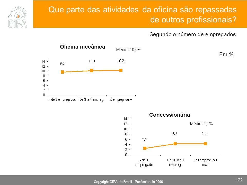 Monografia 2006 Copyright GIPA do Brasil - Profissionais 2006 122 Oficina mecânica Concessionária Em % Que parte das atividades da oficina são repassadas de outros profissionais.