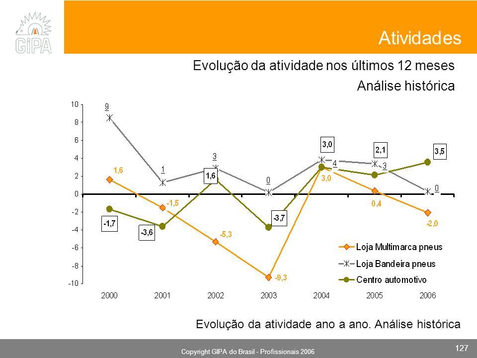 Monografia 2006 Copyright GIPA do Brasil - Profissionais 2006 127 Evolução da atividade ano a ano. Análise histórica Atividades Evolução da atividade