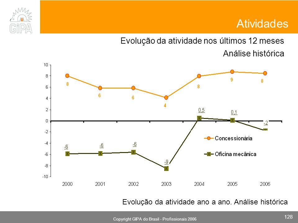 Monografia 2006 Copyright GIPA do Brasil - Profissionais 2006 128 Atividades Evolução da atividade nos últimos 12 meses Análise histórica Evolução da