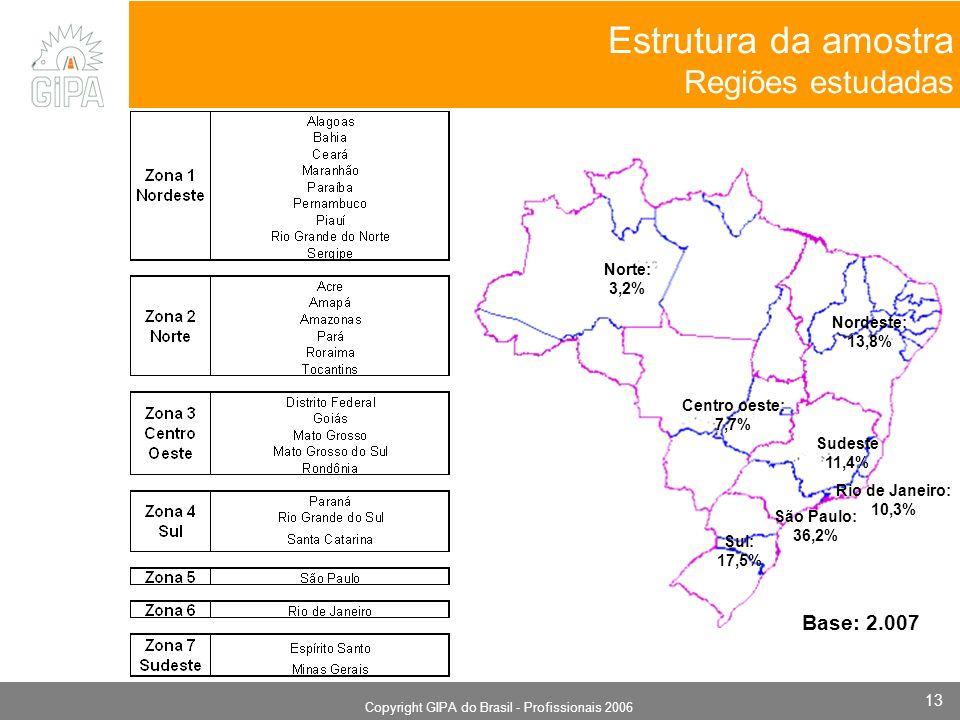 Monografia 2006 Copyright GIPA do Brasil - Profissionais 2006 13 Estrutura da amostra Regiões estudadas São Paulo: 36,2% Rio de Janeiro: 10,3% Norte: 3,2% Nordeste: 13,8% Centro oeste: 7,7% Sul: 17,5% Sudeste 11,4% Base: 2.007