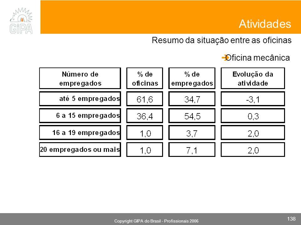 Monografia 2006 Copyright GIPA do Brasil - Profissionais 2006 138 Resumo da situação entre as oficinas Atividades Oficina mecânica