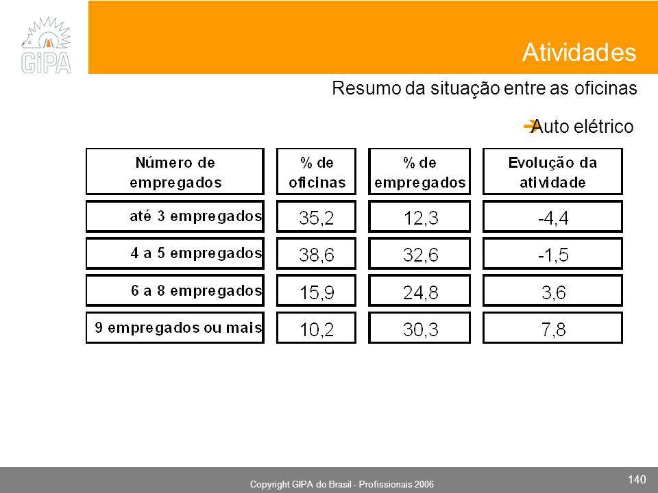 Monografia 2006 Copyright GIPA do Brasil - Profissionais 2006 140 Resumo da situação entre as oficinas Atividades Auto elétrico