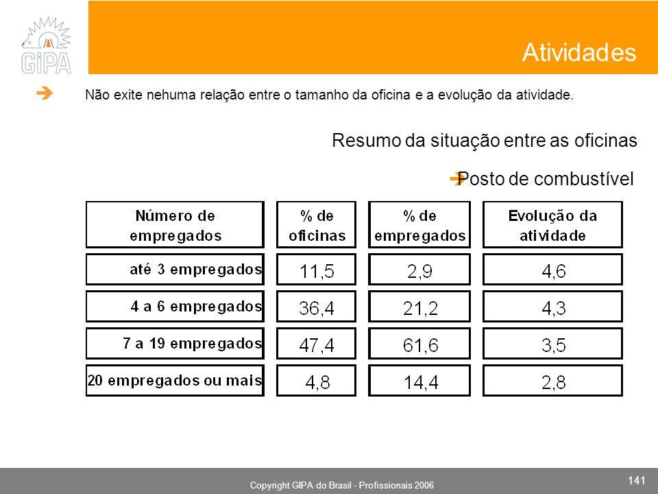 Monografia 2006 Copyright GIPA do Brasil - Profissionais 2006 141 Resumo da situação entre as oficinas Atividades Posto de combustível Não exite nehuma relação entre o tamanho da oficina e a evolução da atividade.