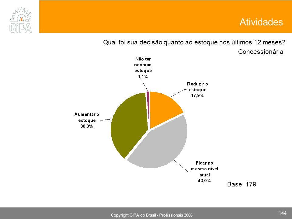 Monografia 2006 Copyright GIPA do Brasil - Profissionais 2006 144 Concessionária Base: 179 Qual foi sua decisão quanto ao estoque nos últimos 12 meses