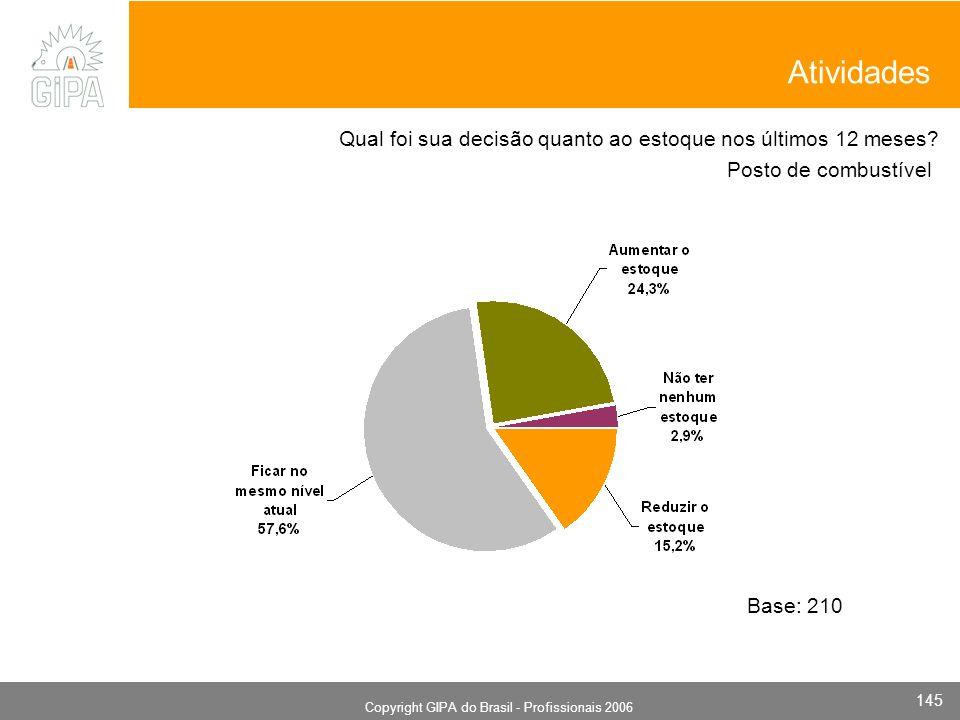 Monografia 2006 Copyright GIPA do Brasil - Profissionais 2006 145 Posto de combustível Base: 210 Qual foi sua decisão quanto ao estoque nos últimos 12