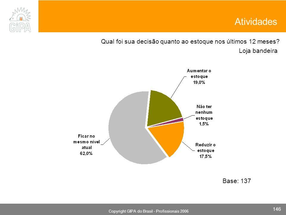 Monografia 2006 Copyright GIPA do Brasil - Profissionais 2006 146 Loja bandeira Base: 137 Qual foi sua decisão quanto ao estoque nos últimos 12 meses.