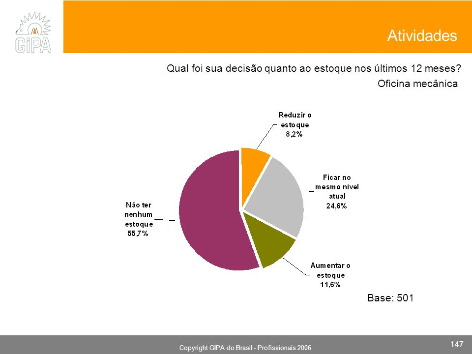 Monografia 2006 Copyright GIPA do Brasil - Profissionais 2006 147 Oficina mecânica Base: 501 Qual foi sua decisão quanto ao estoque nos últimos 12 meses.
