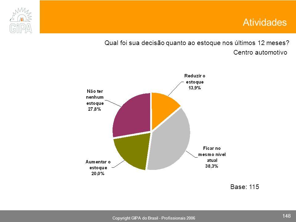 Monografia 2006 Copyright GIPA do Brasil - Profissionais 2006 148 Centro automotivo Base: 115 Qual foi sua decisão quanto ao estoque nos últimos 12 meses.