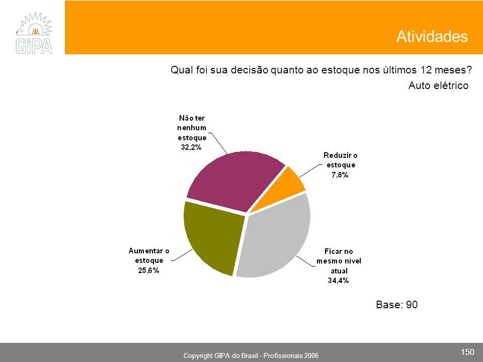 Monografia 2006 Copyright GIPA do Brasil - Profissionais 2006 150 Auto elétrico Base: 90 Qual foi sua decisão quanto ao estoque nos últimos 12 meses.
