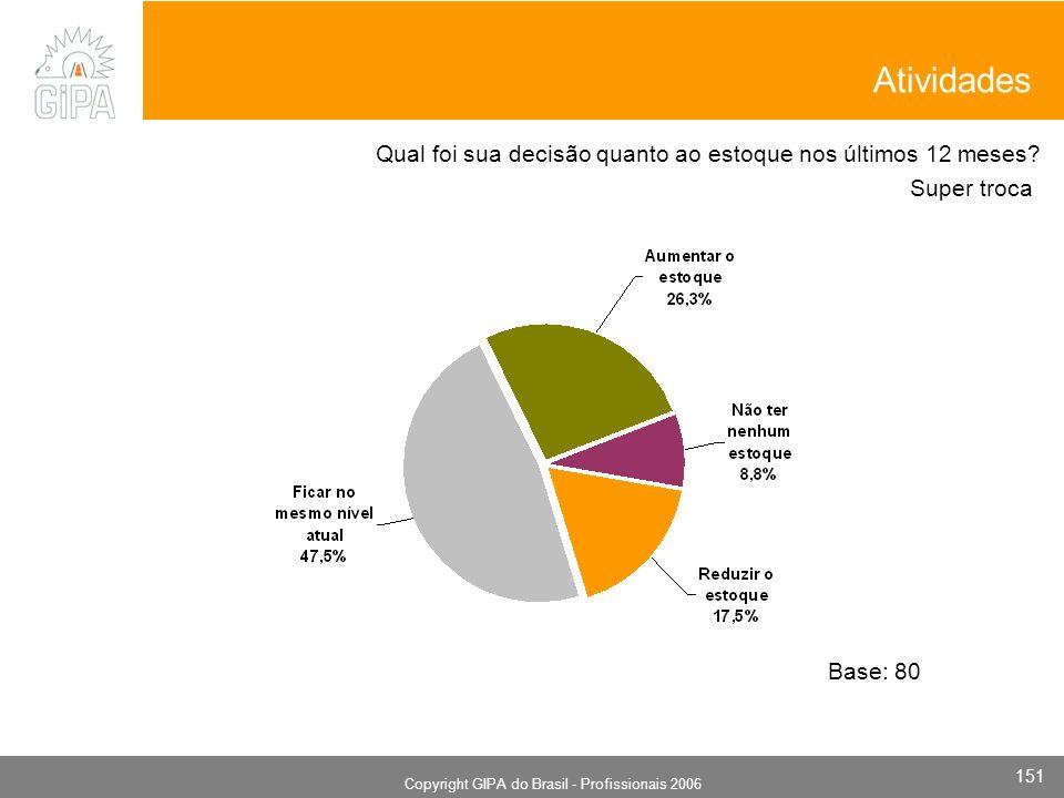 Monografia 2006 Copyright GIPA do Brasil - Profissionais 2006 151 Super troca Base: 80 Qual foi sua decisão quanto ao estoque nos últimos 12 meses? At