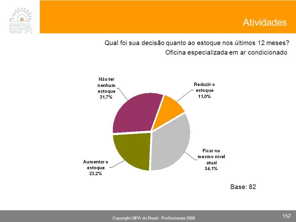 Monografia 2006 Copyright GIPA do Brasil - Profissionais 2006 152 Oficina especializada em ar condicionado Base: 82 Qual foi sua decisão quanto ao estoque nos últimos 12 meses.