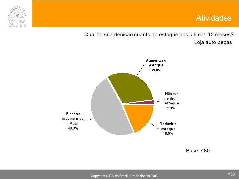 Monografia 2006 Copyright GIPA do Brasil - Profissionais 2006 153 Loja auto peças Base: 480 Qual foi sua decisão quanto ao estoque nos últimos 12 meses.