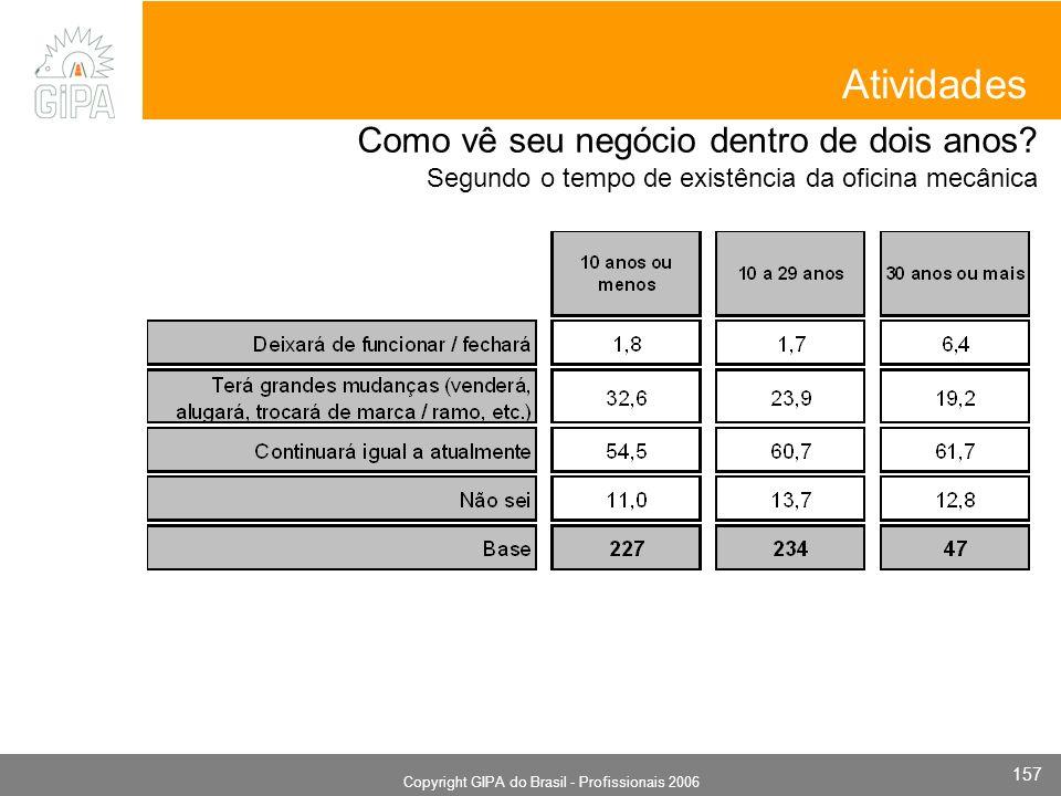 Monografia 2006 Copyright GIPA do Brasil - Profissionais 2006 157 Atividades Como vê seu negócio dentro de dois anos? Segundo o tempo de existência da