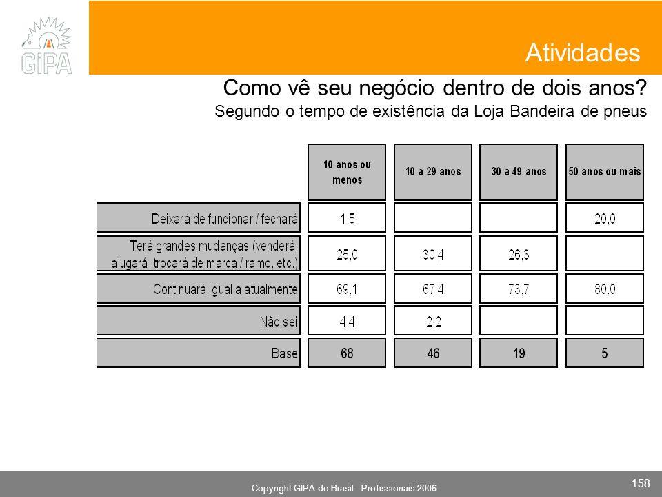 Monografia 2006 Copyright GIPA do Brasil - Profissionais 2006 158 Atividades Como vê seu negócio dentro de dois anos? Segundo o tempo de existência da