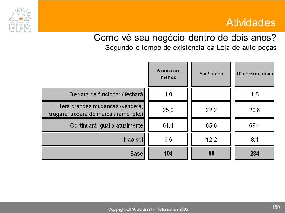 Monografia 2006 Copyright GIPA do Brasil - Profissionais 2006 160 Atividades Como vê seu negócio dentro de dois anos? Segundo o tempo de existência da