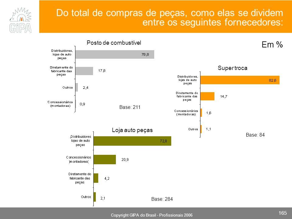 Monografia 2006 Copyright GIPA do Brasil - Profissionais 2006 165 Super troca Base: 211 Base: 84 Posto de combustível Base: 284 Loja auto peças Do tot