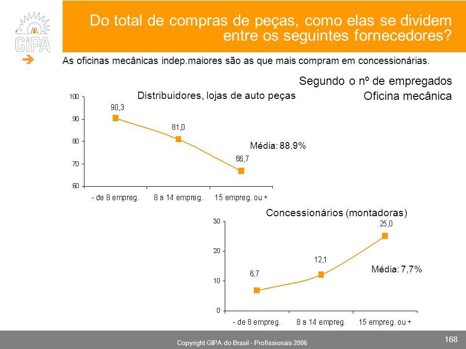 Monografia 2006 Copyright GIPA do Brasil - Profissionais 2006 168 Segundo o nº de empregados Concessionários (montadoras) Distribuidores, lojas de auto peças Média: 88,9% Média: 7,7% Do total de compras de peças, como elas se dividem entre os seguintes fornecedores.