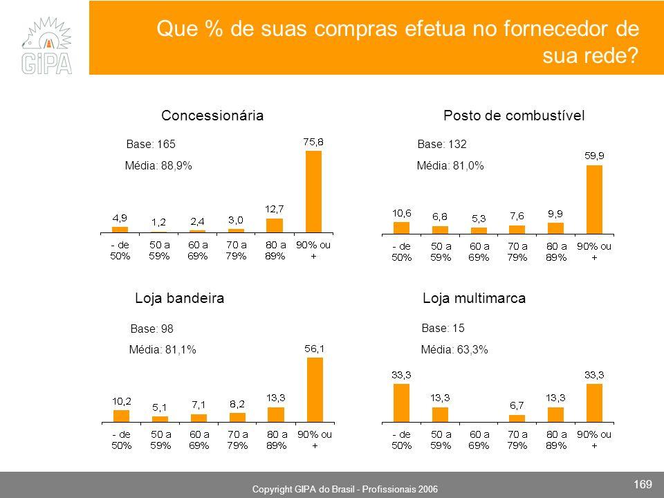 Monografia 2006 Copyright GIPA do Brasil - Profissionais 2006 169 Que % de suas compras efetua no fornecedor de sua rede? ConcessionáriaPosto de combu