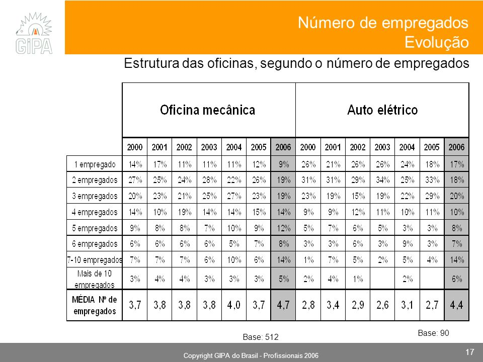 Monografia 2006 Copyright GIPA do Brasil - Profissionais 2006 17 Estrutura das oficinas, segundo o número de empregados Número de empregados Evolução Base: 512 Base: 90